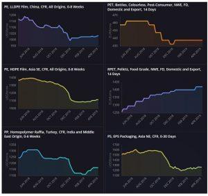 Plastics Market Monthly | prices and market news and analysis | ICIS com