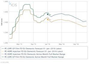 Price Forecast Reports | ICIS com