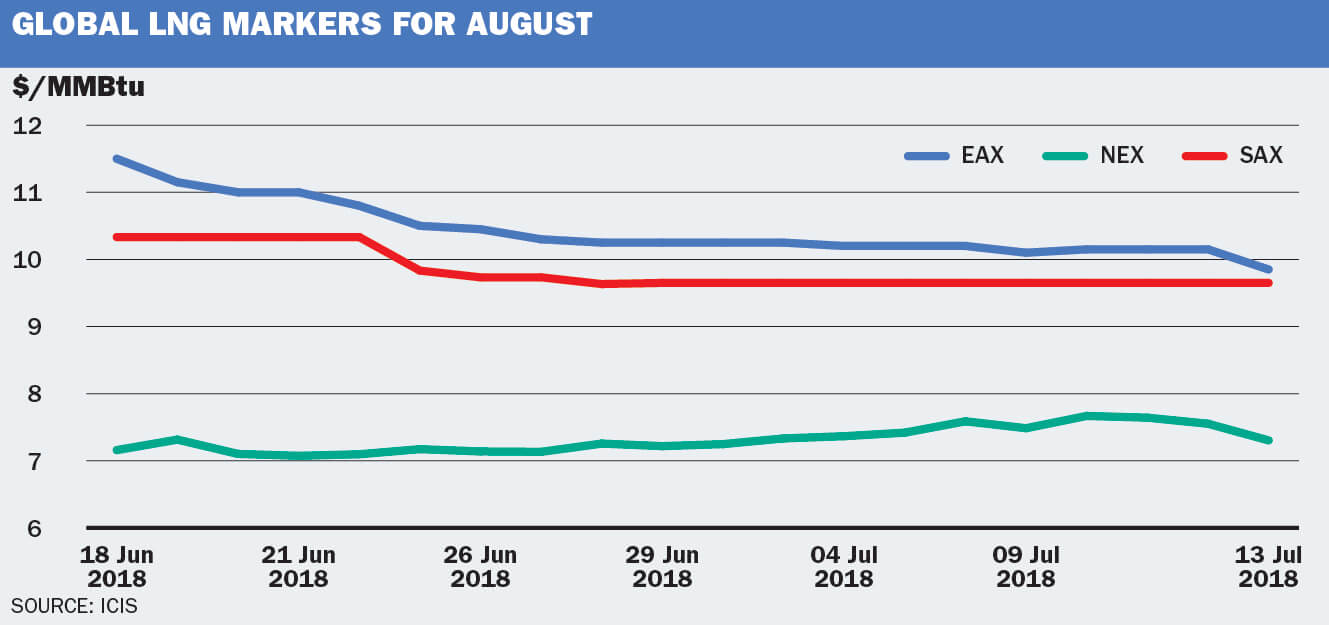 Global LNG markers for August