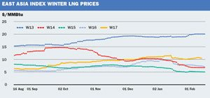Click here to view the global lng production rates