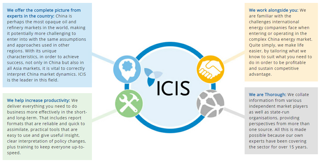 China Oil & Refinery Market Intelligence Solution   icis com