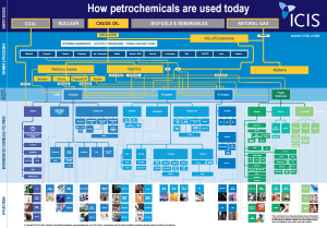 petrochemicals flowchart