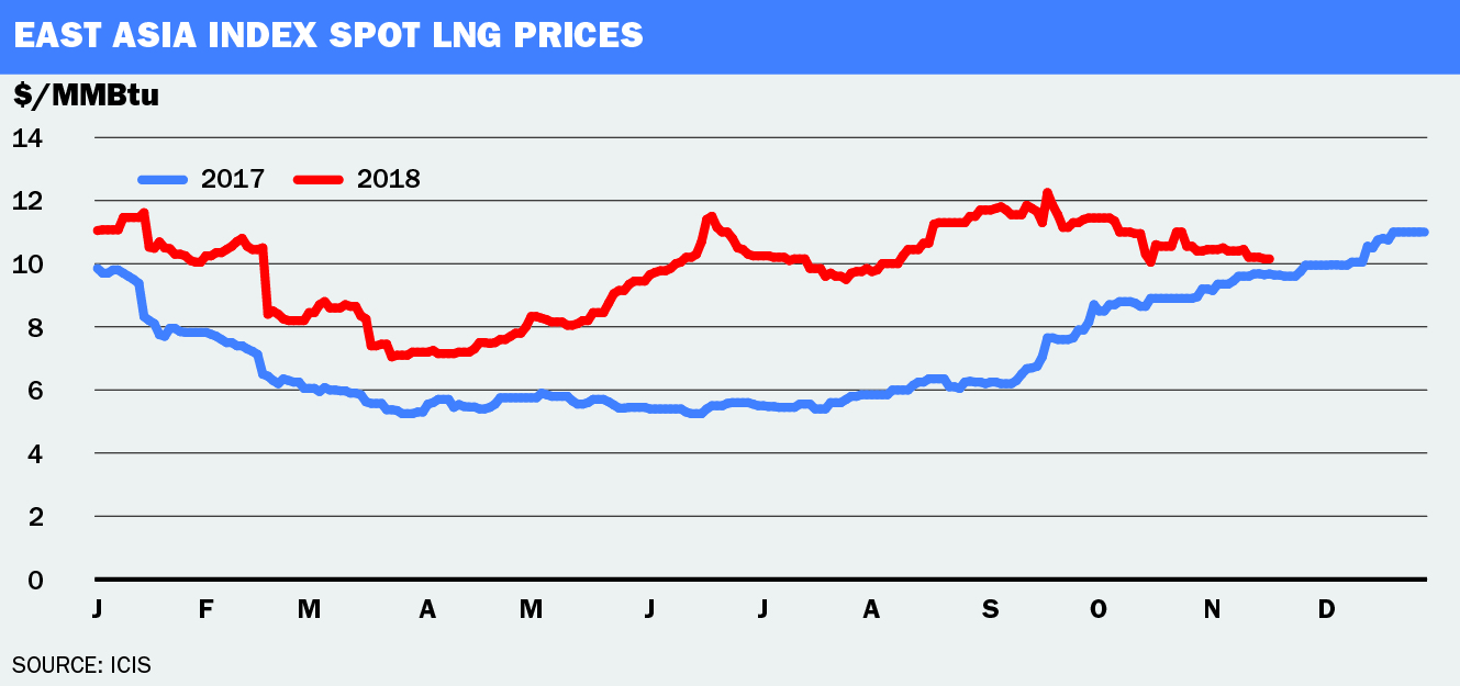 Spot LNG prices