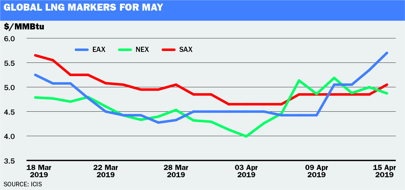 Global LNG Markers for May