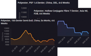 Polyester_staple_fibre_and_filament_yarn_price_assessments