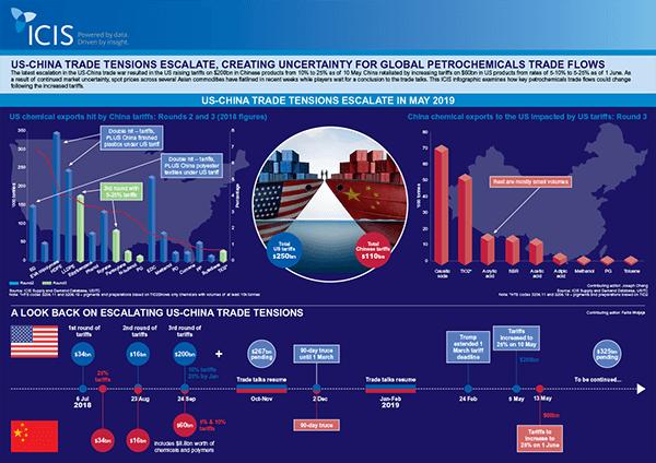 US-China-Trade-War-Infographics-min