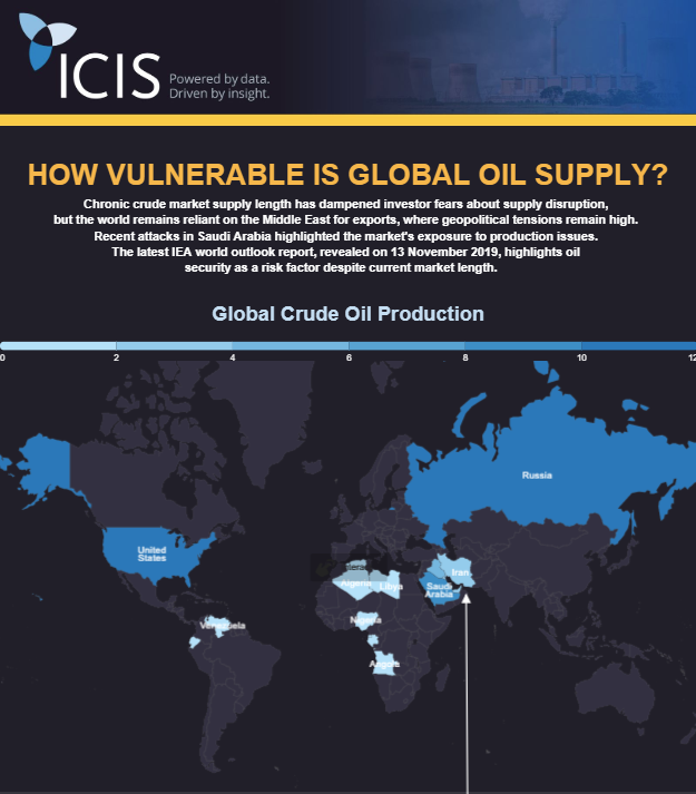 Global Supply infographic