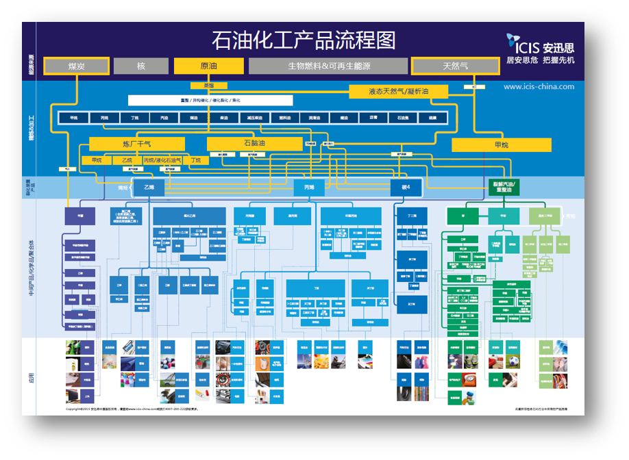 Petrochemical-product-flow-chart