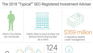 SEC-Registration Investment Adviser