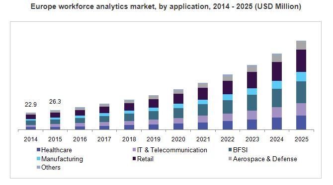 Europe's growing workforce analytics market
