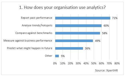 Chart-1-how-do-you-use-analytics