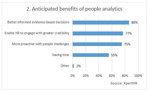 Chart-2-benefits-of-analytics