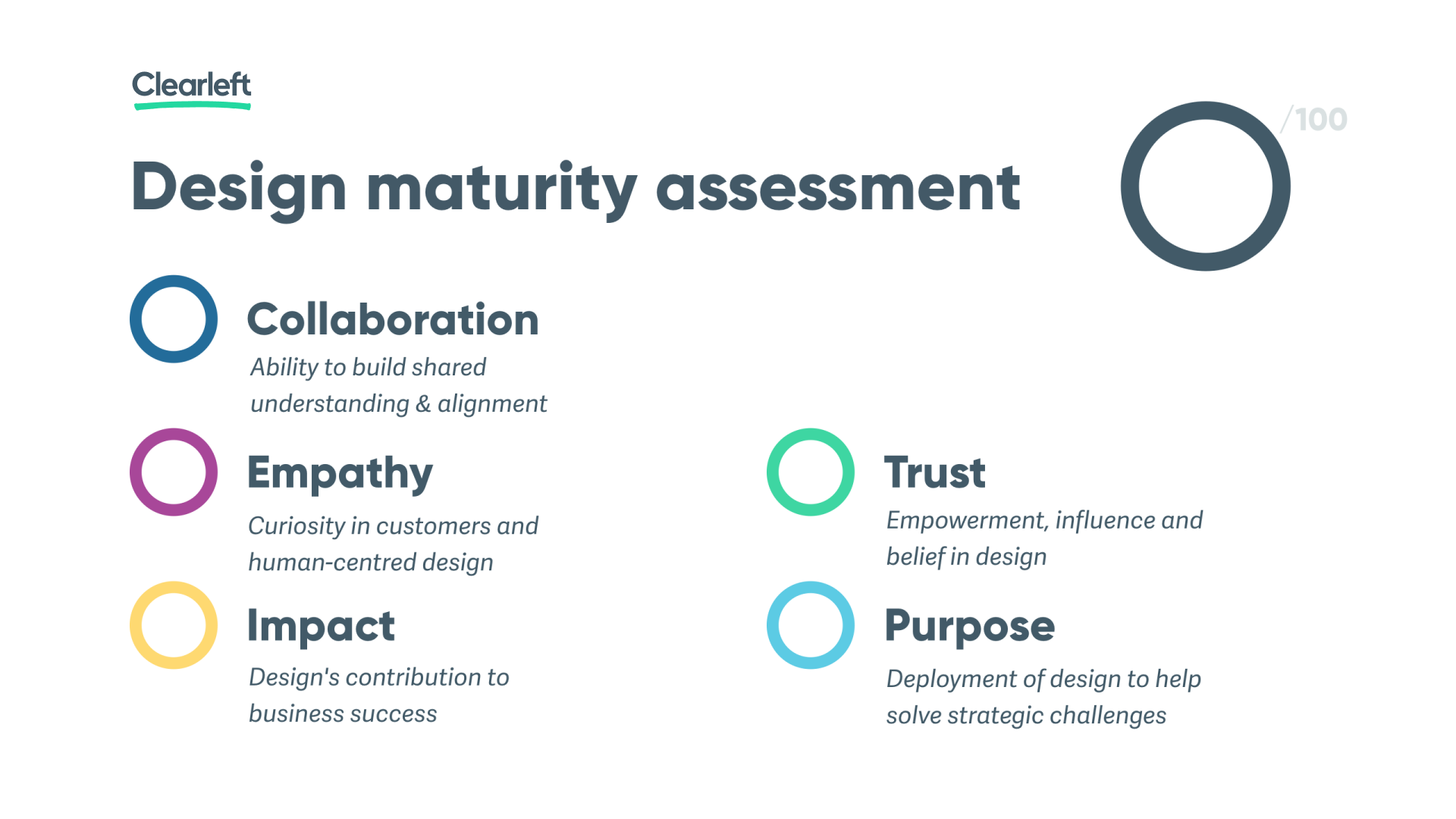 The Design Maturity Assessment showing the five factors and a circle for the score out of 100