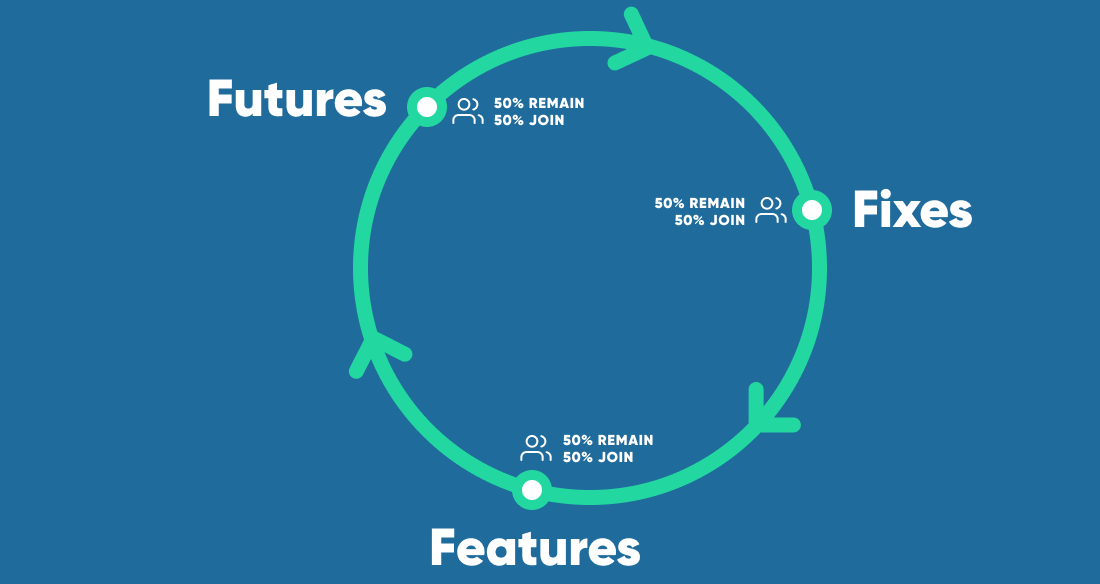 Futures, Features and Fixes Innovation Diagram