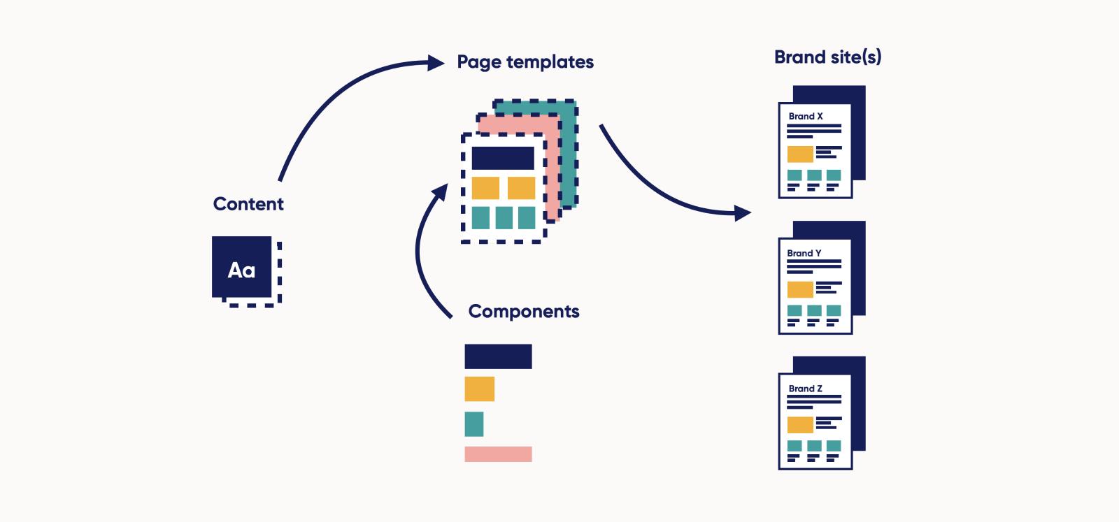 Colourful design system diagram