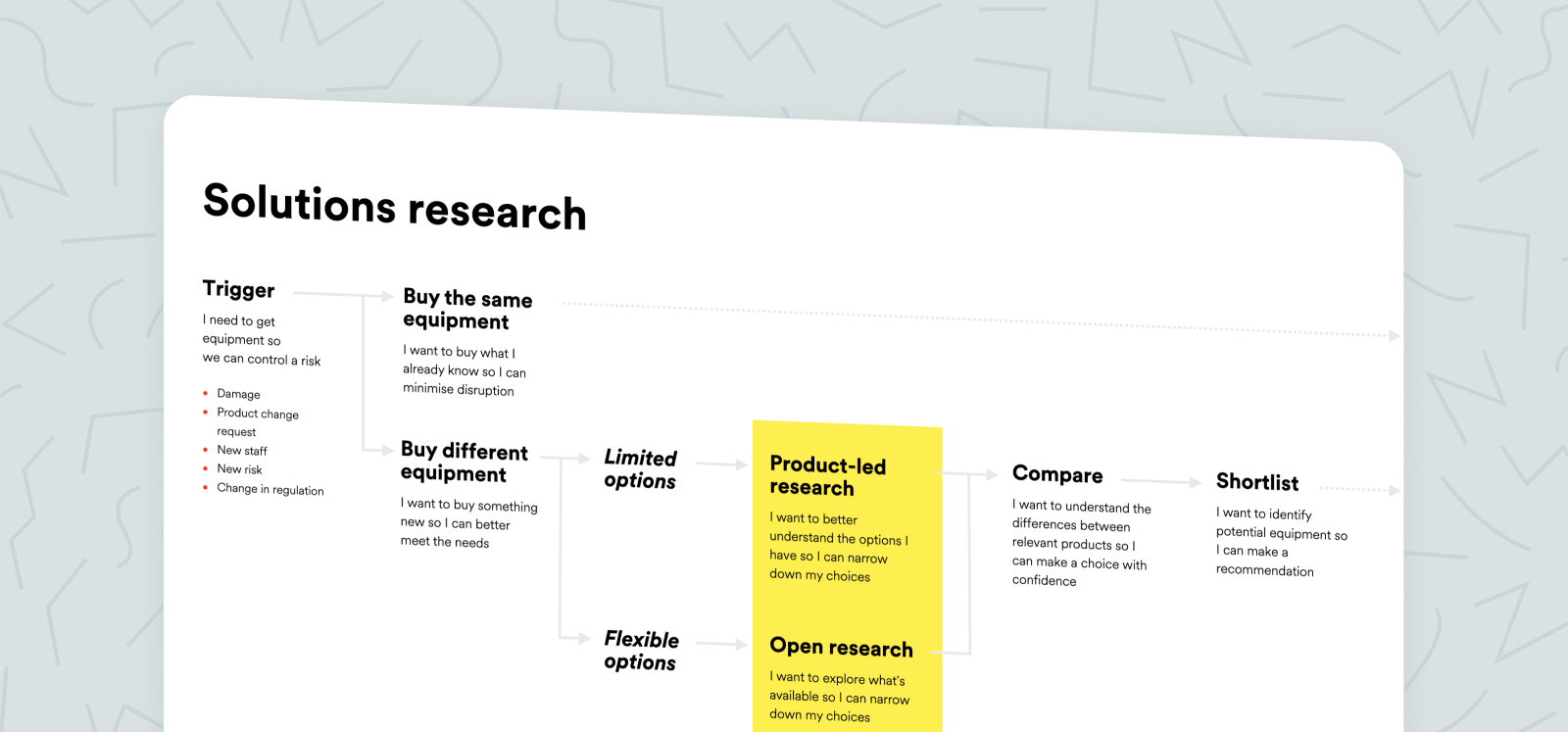 Solutions research mapping diagram