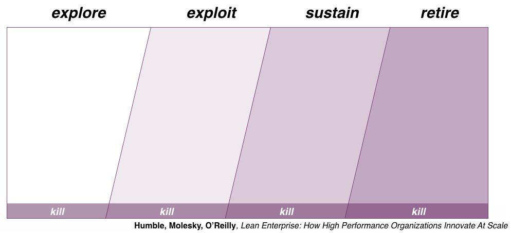 Lean Enterprise Innovation Portfolio Map