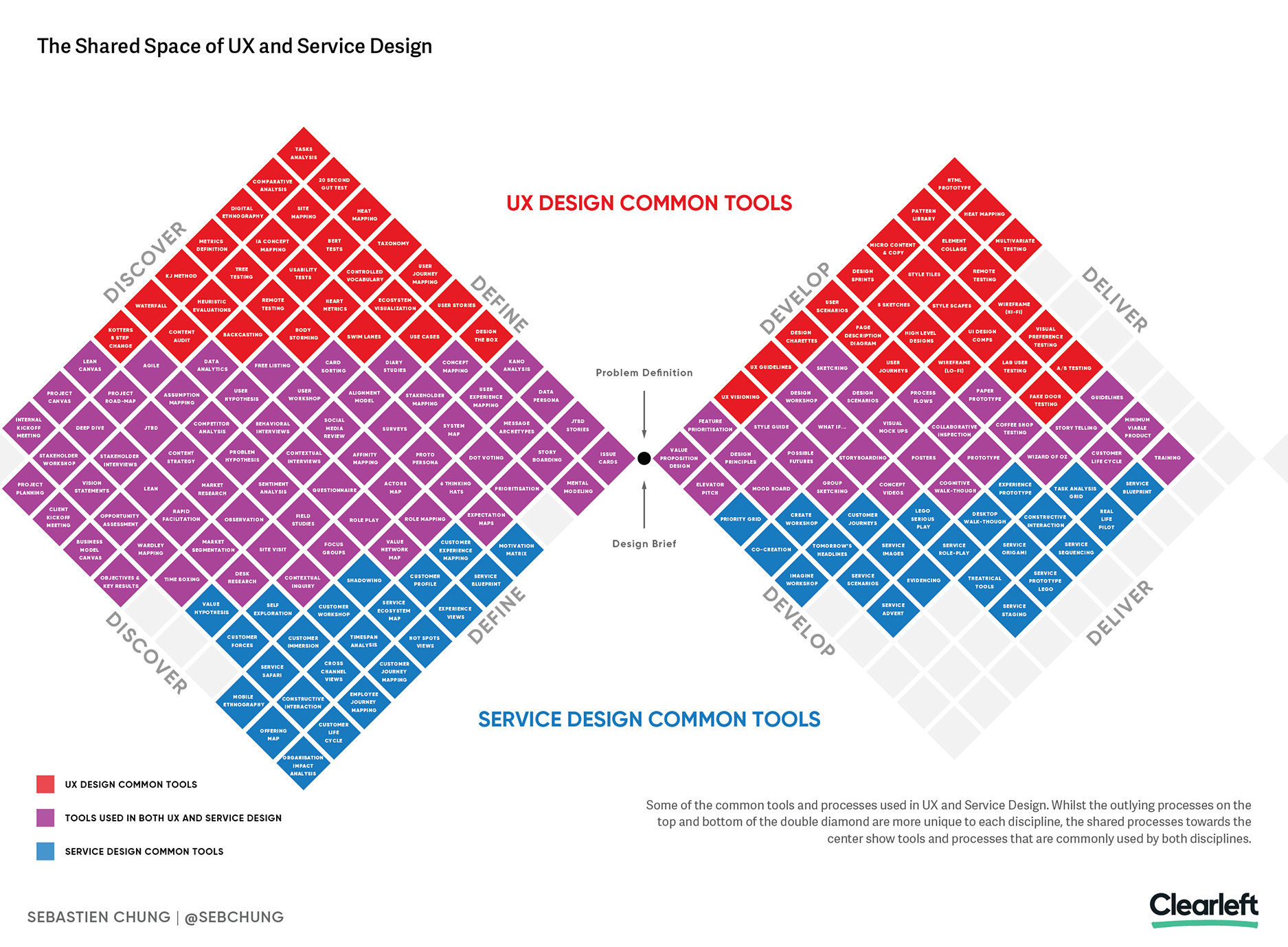 AN ILLUSTRATION OF THE SHARED SPACE BETWEEN UX AND SERVICE DESIGN