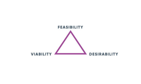 Design thinking triangle