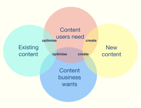 Venn diagram showing user needs and business needs