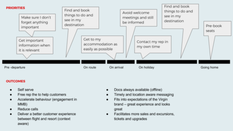 A timeline of the user's journey is mapped to tasks that could be accomplished through an app.