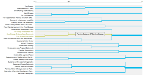 A visualisation of a dendrogram created with OptimalSort