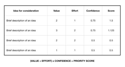 A table showing a mean score for a number of ideas