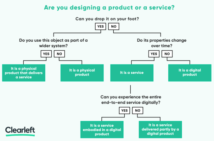 Are you designing a product or is it really a service flow chart