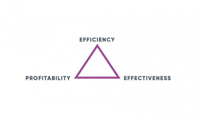 Good design needs to be efficient, profitable and effective