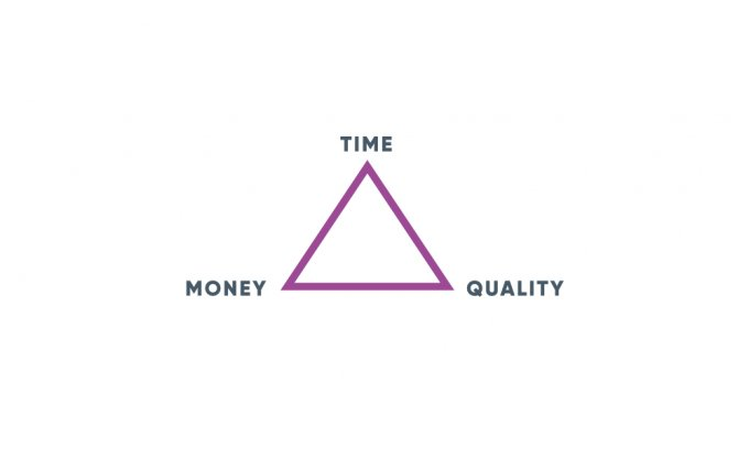 The Iron Triangle of time, money and quality