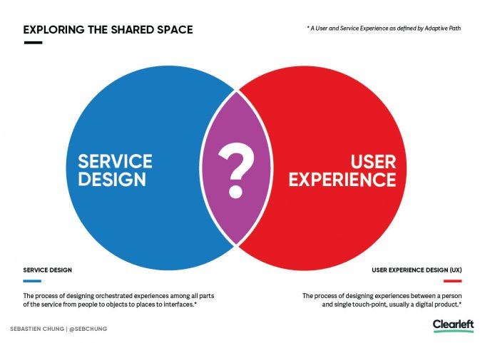 The Relationship Between Service Design And Ux Design Clearleft