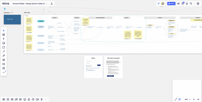 Miro board showing a user journey flow map