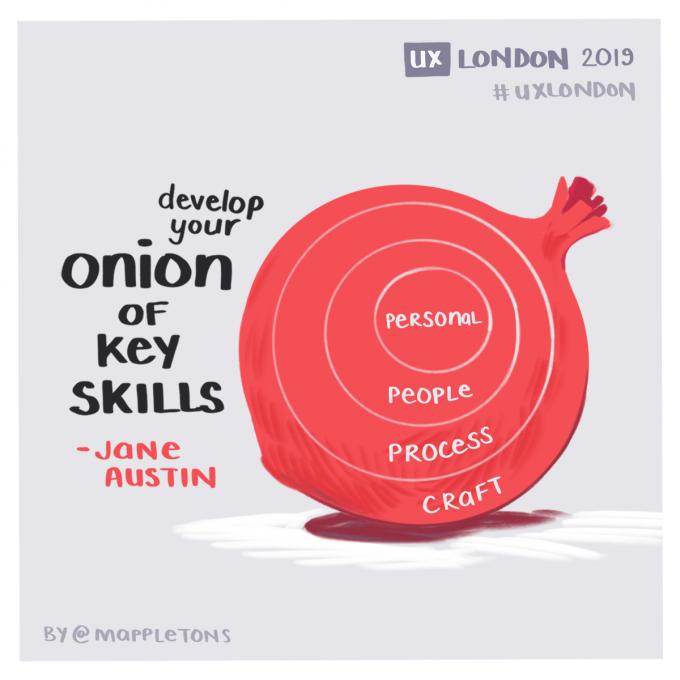 UX London Jane Austin Onion of key skills