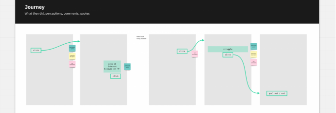 Journey mapping Miro template