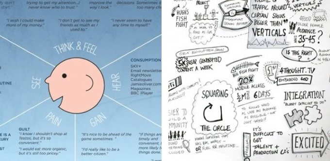 Empathy maps and sketches.