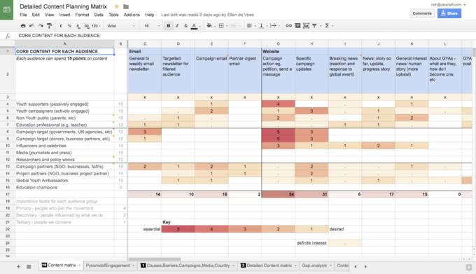 Content matrix spreadsheet