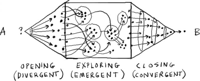 Gamestorming diagram