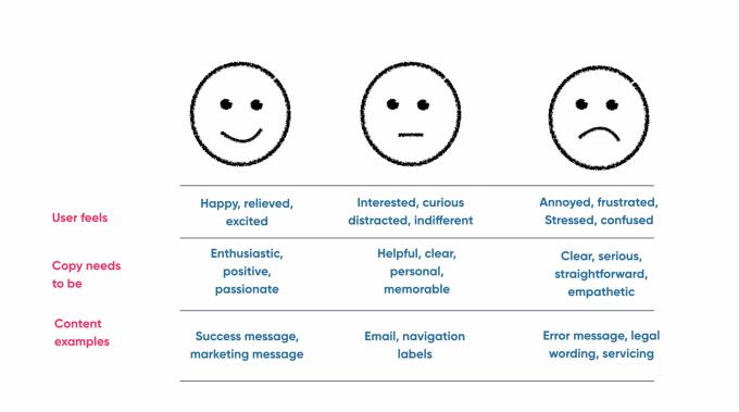 A framework for deciding how to flex your brand's tone