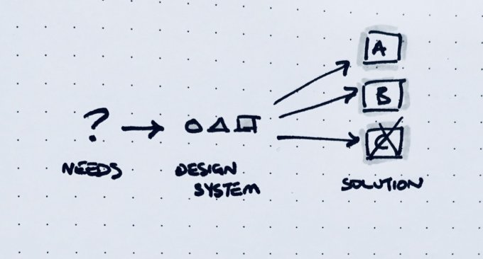 Simplified flow of an intentional design system (building blocks first) by Jordan Moore