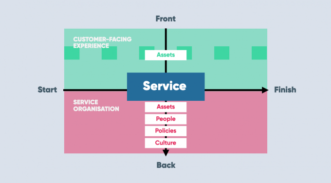 Pushing service design from end to end and front to back diagram