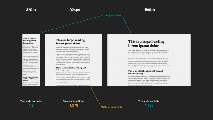 """A simple example showing typography automatically """"breathing"""" into the available space in a tablet-ish viewport size."""