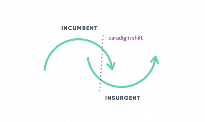 Two Loops theory of change: Migrating from todays status quo to tommorows