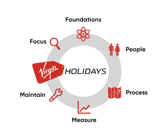 Virgin Holidays Content Strategy framework