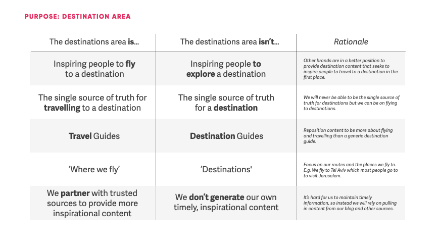 A chart showing it is and it isn't statements for a travel client