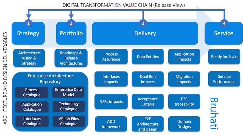 Architecture Deliverables for Agile Digital Transformation