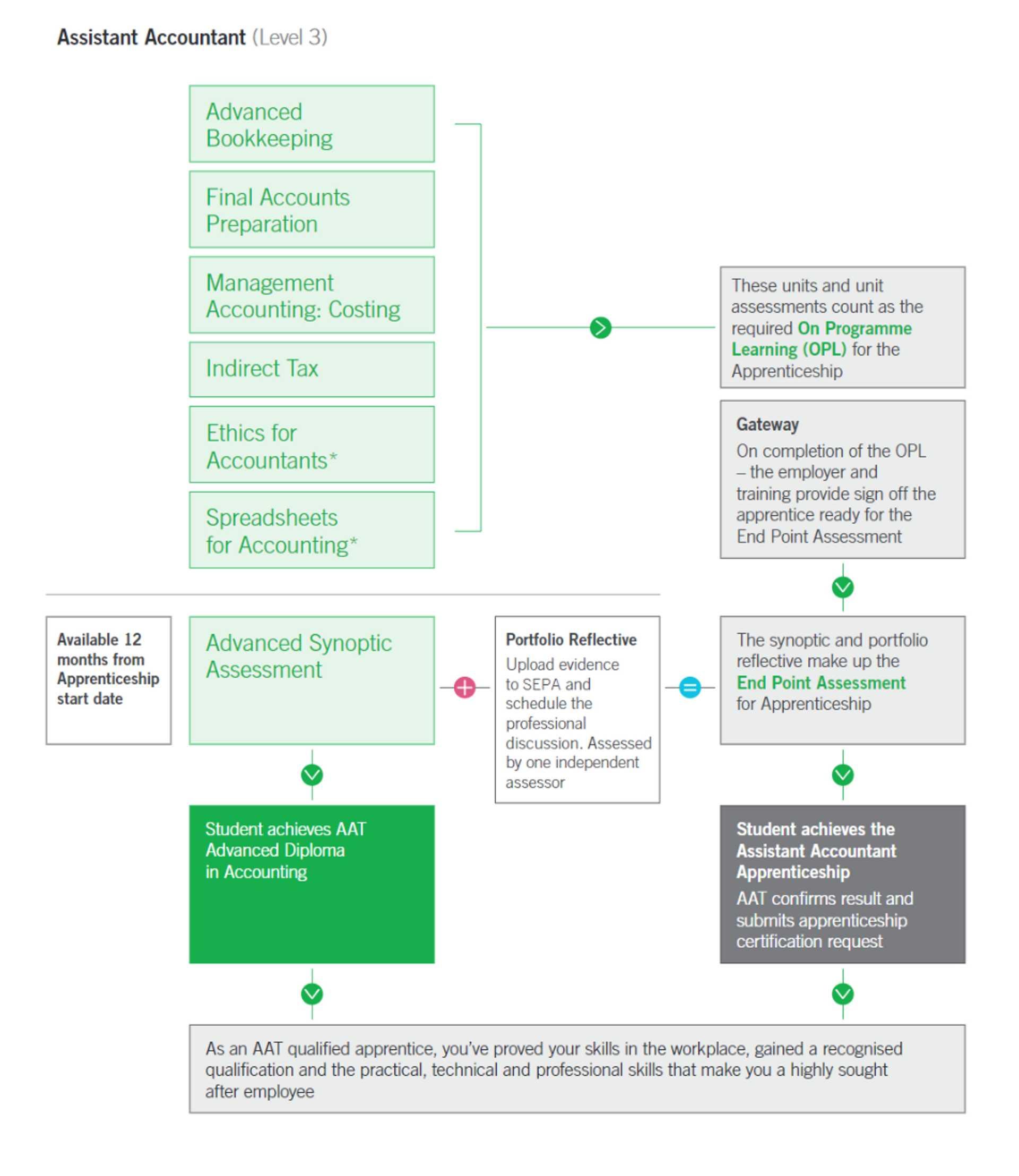 Assistant Accountant apprenticeship EPA pathway