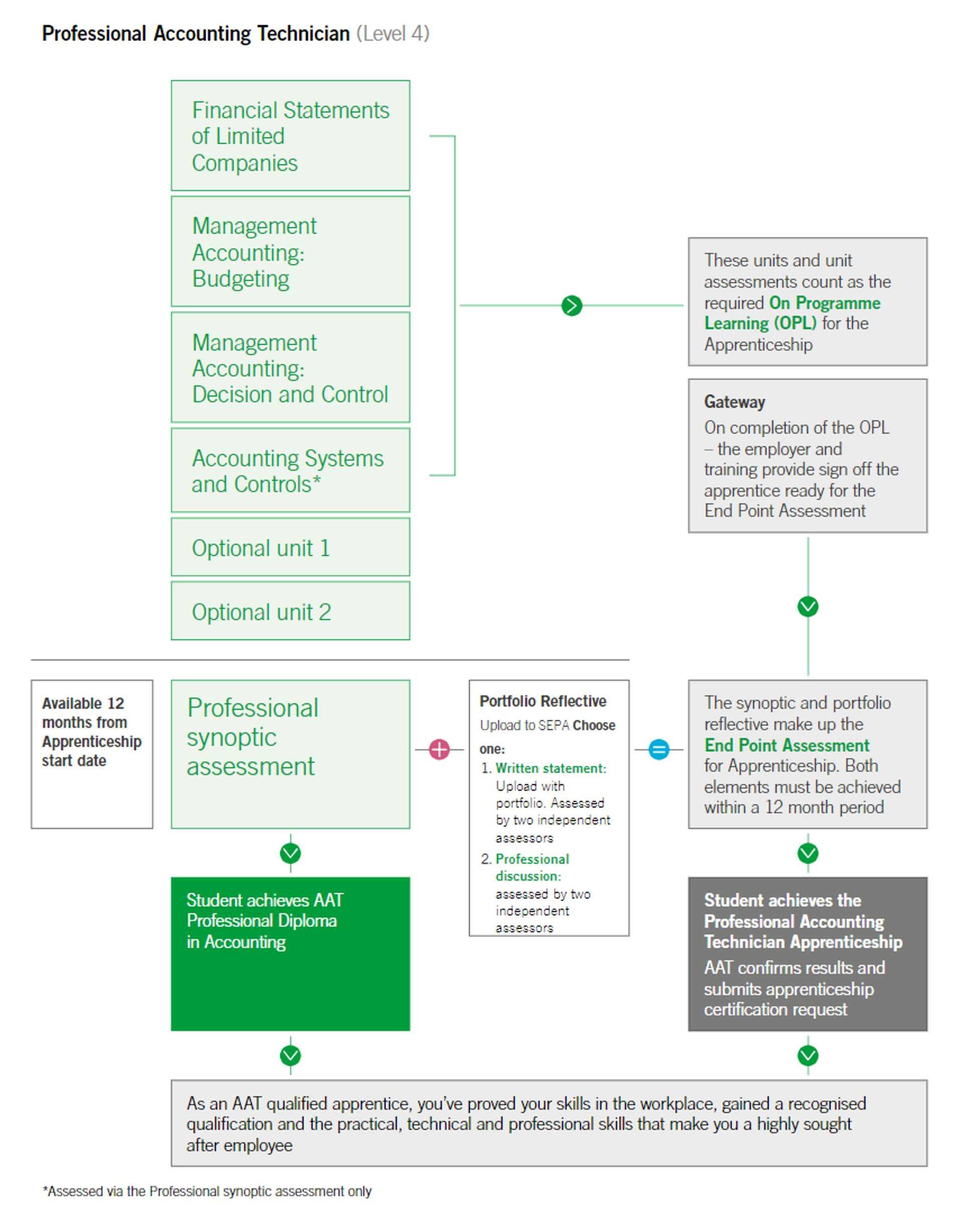 Professional Accounting Technician apprenticeship EPA pathway
