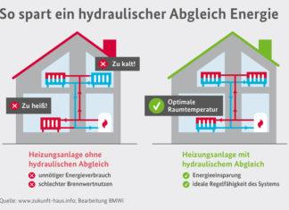 Wie kann man Energie sparen - Hydraulischer Abgleich