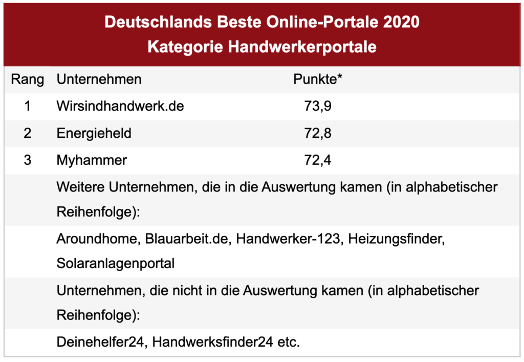 Quelle: https://disq.de/2020/20200515-Online-Portale-Preis-Handwerker.html