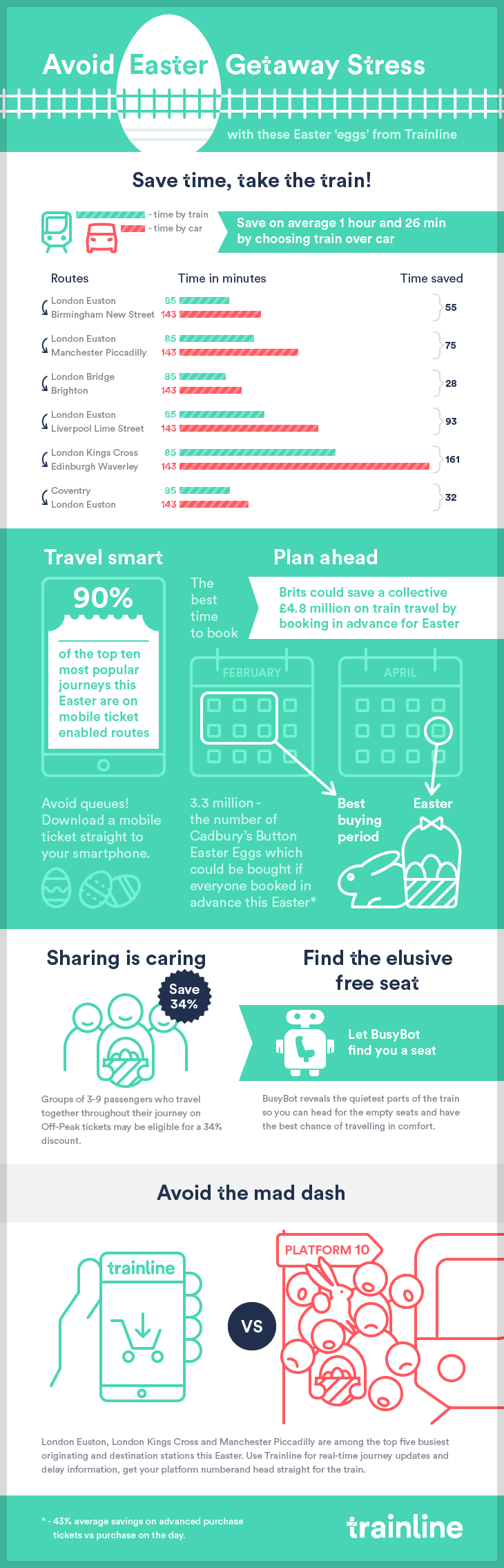Inforgraphic-How to avoid Easter getaway stress